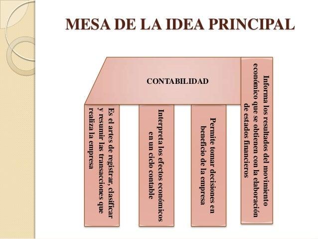 Ejemplos de organizadores gráficos Slide 2
