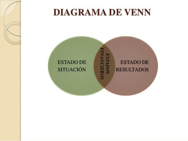 Ejemplos de organizadores grficos diagrama de venn financieros ccuart Images