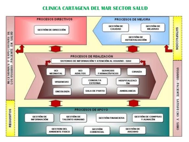Ejemplos mapa de procesos for Software muebleria