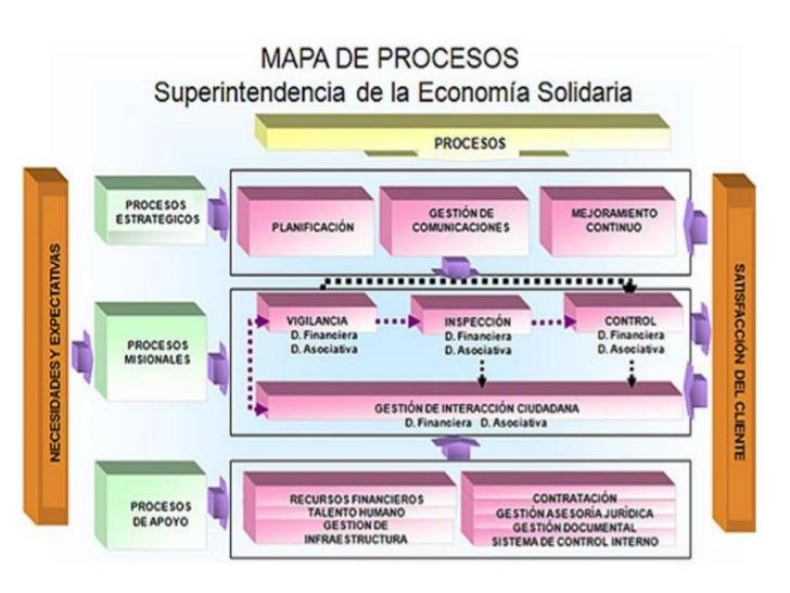 Produccion Mapa De Procesos Ejemplos.Ejemplos Mapa De Procesos