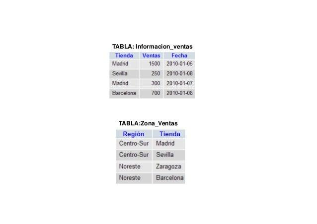 Tabla: Información_Ventas       Se ecc ó Condicional Simple:       Selección Co d c o a S p eTiendas cuyas ventas son mayo...