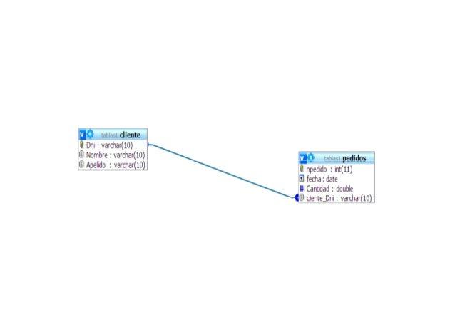 Esto es un ejemplo de intento de borrado de una tupla que tiene un campo queaparece como clave foránea en otra tabla. Por ...