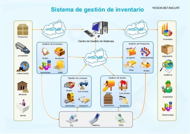 Internet Internet Productos proveedor comerciante almacén PC Los envíos asignación Sistema de gestión de inventario tienda...