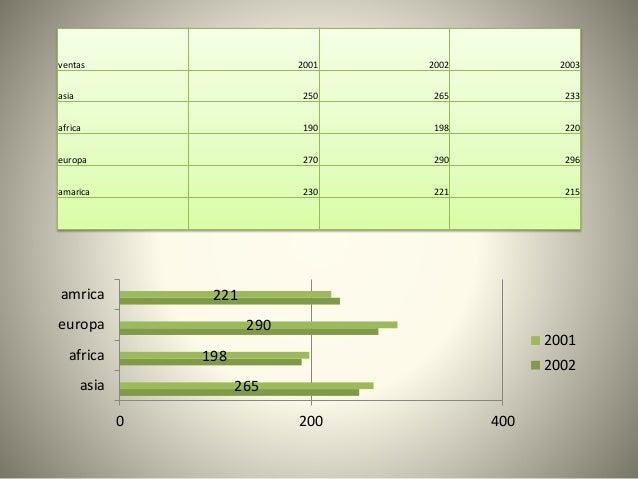 ventas 2001 2002 2003 asia 250 265 233 africa 190 198 220 europa 270 290 296 amarica 230 221 215 265 198 290 221 0 200 400...
