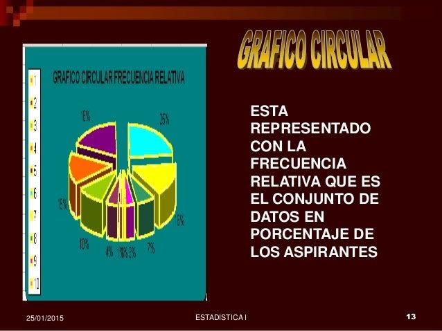ESTADISTICA I 1325/01/2015 ESTA REPRESENTADO CON LA FRECUENCIA RELATIVA QUE ES EL CONJUNTO DE DATOS EN PORCENTAJE DE LOS A...