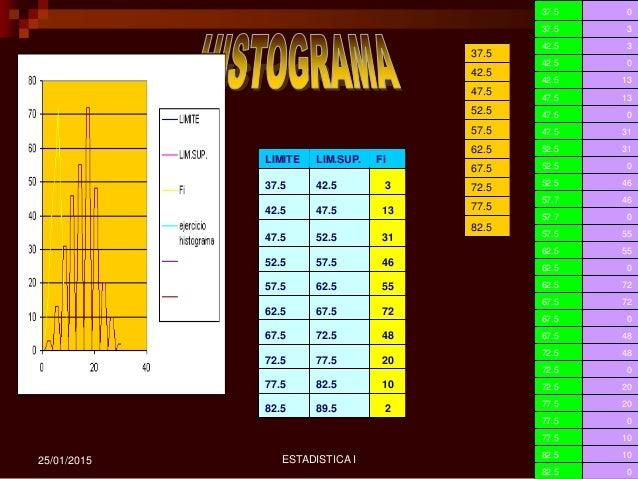 ESTADISTICA I 1925/01/2015 LIMITE LIM.SUP. Fi 37.5 42.5 3 42.5 47.5 13 47.5 52.5 31 52.5 57.5 46 57.5 62.5 55 62.5 67.5 72...