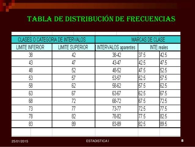 ESTADISTICA I 825/01/2015 tabla de distribución de frecuencias