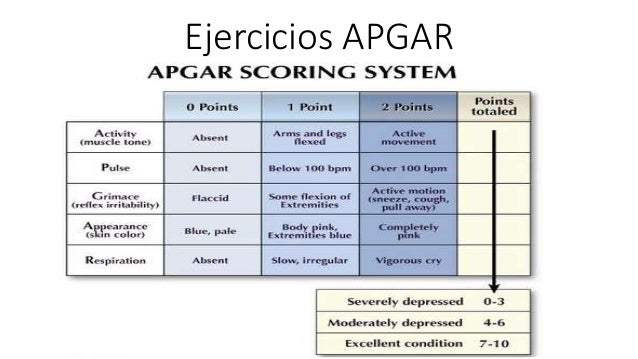 apgar test Care guide for the apgar score includes: possible causes, signs and symptoms, standard treatment options and means of care and support.