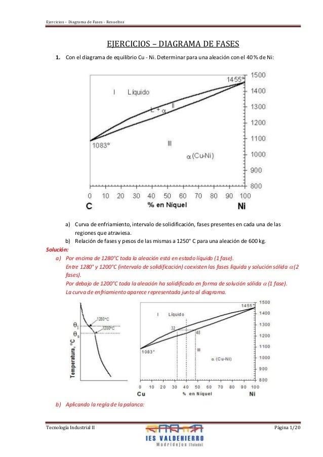 Ejercicios – Diagrama de Fases - Resueltos Tecnología Industrial II Página 1/20 EJERCICIOS – DIAGRAMA DE FASES 1. Con el d...