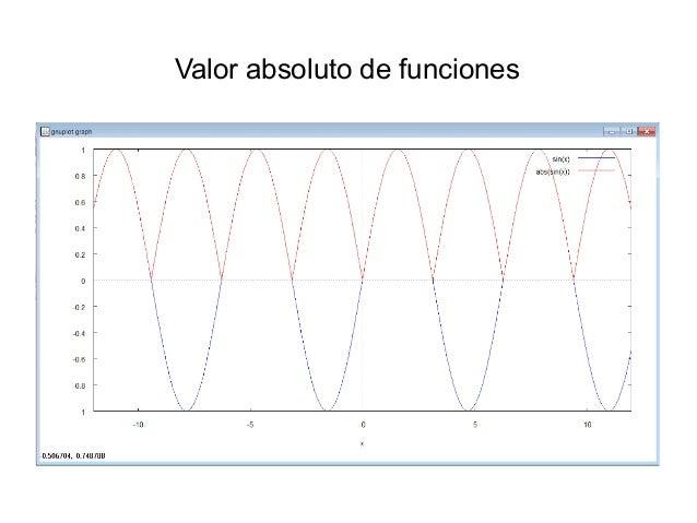 Valor absoluto de funciones