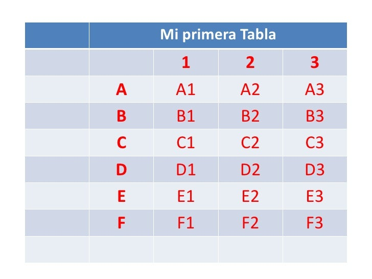 Mi primera Tabla       1       2        3A     A1      A2       A3B     B1      B2       B3C     C1      C2       C3D     ...