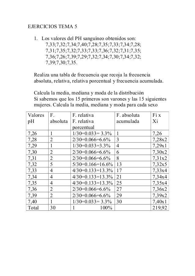 EJERCICIOS TEMA 5 1. Los valores del PH sanguíneo obtenidos son: 7,33;7,32;7,34;7,40;7,28;7,35;7,33;7,34;7,28; 7,31;7,35;7...