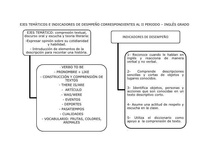 EJES TEMÁTICOS E INDICADORES DE DESMPEÑO CORRESPONDIENTES AL II PERIODO – INGLÉS GRADO    EJES TEMÁTICO: compresión textua...