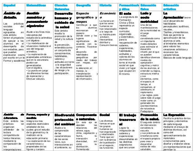 Español Matemáticas CienciasNaturalesGeografía Historia Formacióncívicay éticaEducaciónfísicaEducaciónartísticaÁmbito deEs...