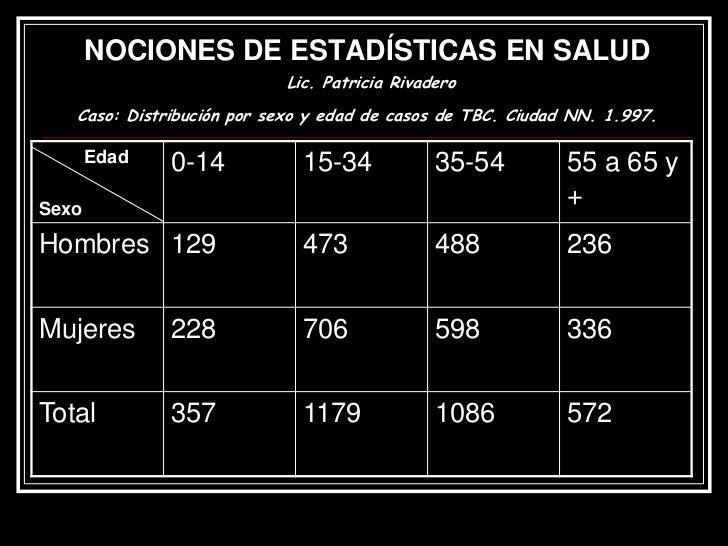 NOCIONES DE ESTADÍSTICAS EN SALUD                           Lic. Patricia Rivadero   Caso: Distribución por sexo y edad de...