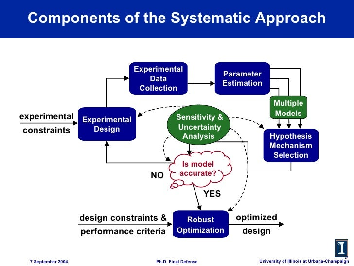 approach design product systematic thesis Engineering conceptual design can be defined as that phase of the product development process during which the designer takes a specification for a product to be a new systematic theory of the conceptual phase of engineering design is presented upon which a constraint-based approach to supporting the human.