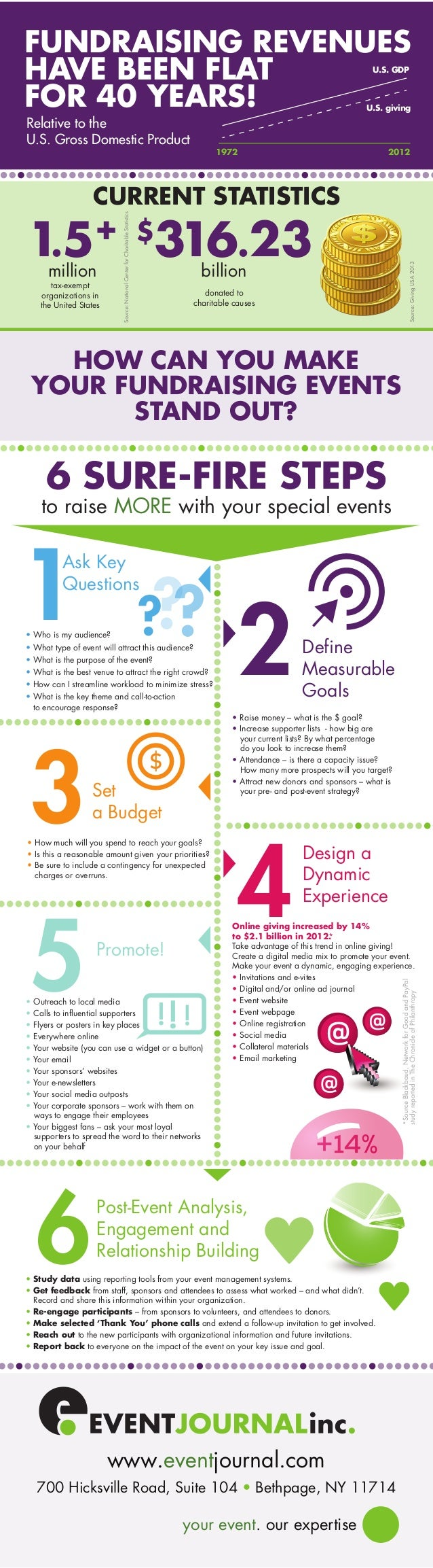 Ask Key Questions 1 ??? 3 5 2 4 Set a Budget Define Measurable Goals • Who is my audience? • What type of event will attra...