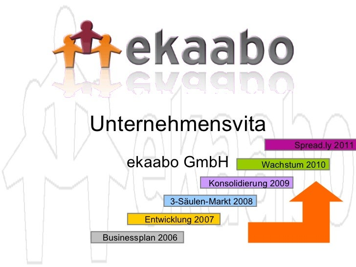 Unternehmensvita ekaabo GmbH Konsolidierung 2009 Wachstum 2010 3-Säulen-Markt 2008 Entwicklung 2007  Businessplan 2006  Sp...