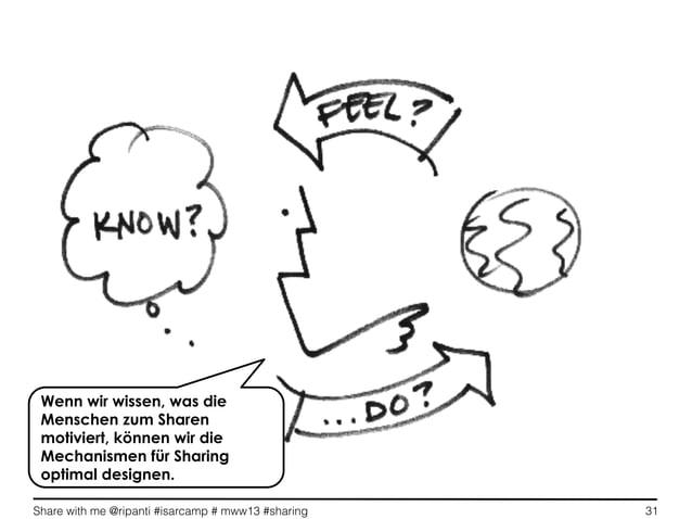 Share with me @ripanti #isarcamp # mww13 #sharing 31Wenn wir wissen, was dieMenschen zum Sharenmotiviert, können wir dieMe...