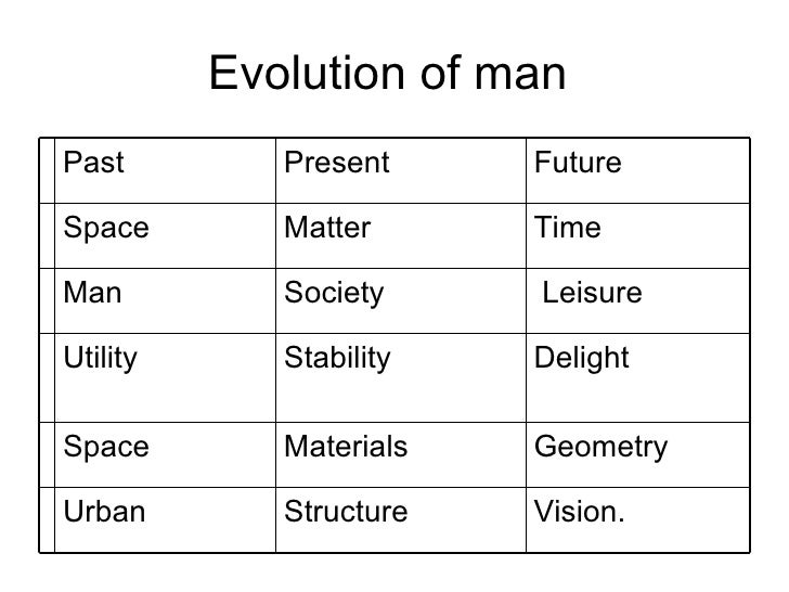 Evolution of man  Vision. Structure Urban Geometry Materials  Space  Delight Stability Utility Leisure  Society Man Time M...
