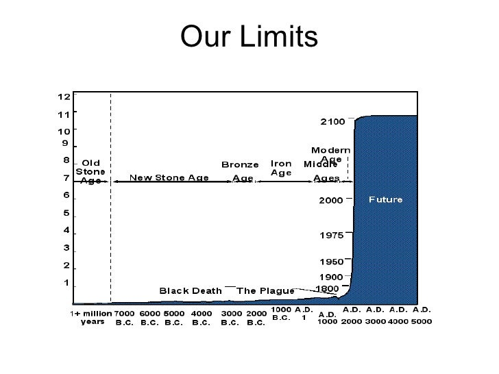 Our Limits