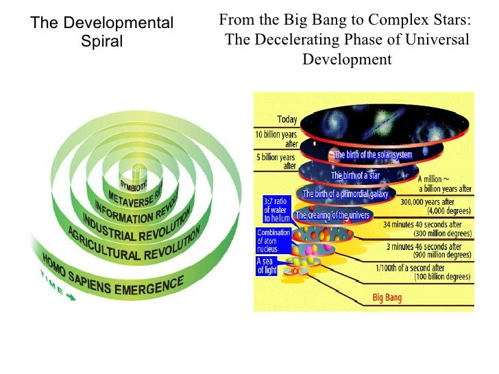 The Developmental Spiral From the Big Bang to Complex Stars:  The Decelerating Phase of Universal Development