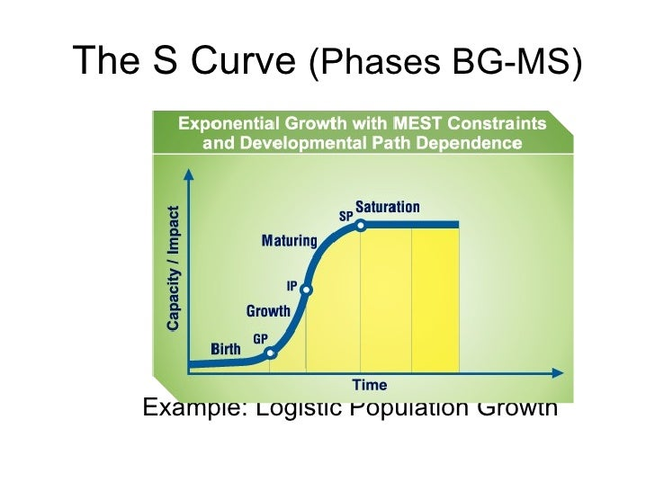 The S Curve  (Phases BG-MS) <ul><li>Example: Logistic Population Growth </li></ul>