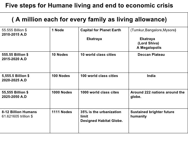Five steps for Humane living and end to economic crisis ( A million each for every family as living allowance) Sustained b...