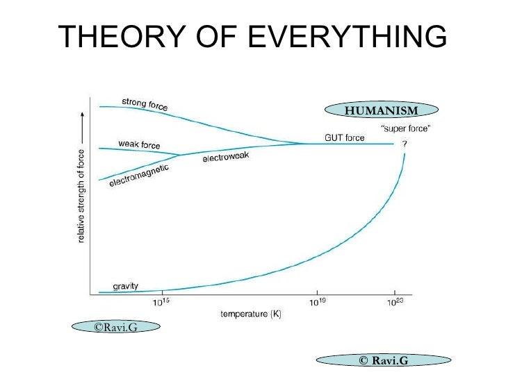 THEORY OF EVERYTHING © Ravi.G HUMANISM ©Ravi.G