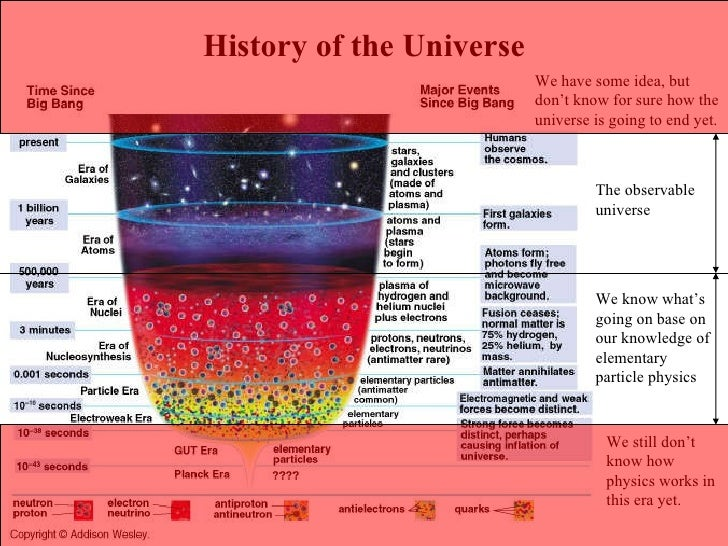 History of the Universe We still don't know how physics works in this era yet. We have some idea, but don't know for sure ...