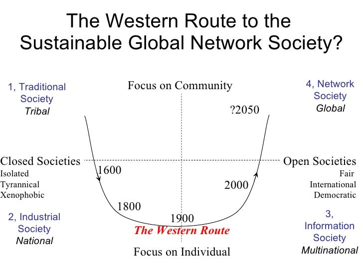 The Western Route to the  Sustainable Global Network Society? Focus on Community Focus on Individual Closed Societies Isol...