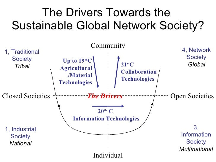 The Drivers Towards the  Sustainable Global Network Society? Community Individual Closed Societies Open Societies 1, Tradi...