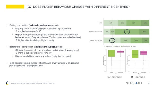 [Q7] DOES PLAYER BEHAVIOUR CHANGE WITH DIFFERENT INCENTIVES? • During competition (extrinsic motivation period) • Majority...