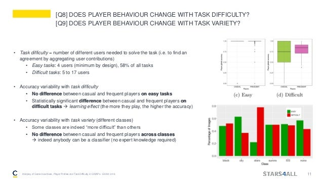 [Q8] DOES PLAYER BEHAVIOUR CHANGE WITH TASK DIFFICULTY? [Q9] DOES PLAYER BEHAVIOUR CHANGE WITH TASK VARIETY? • Task diffic...