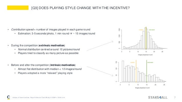[Q3] DOES PLAYING STYLE CHANGE WITH THE INCENTIVE? • Contribution speed = number of images played in each game round • Est...