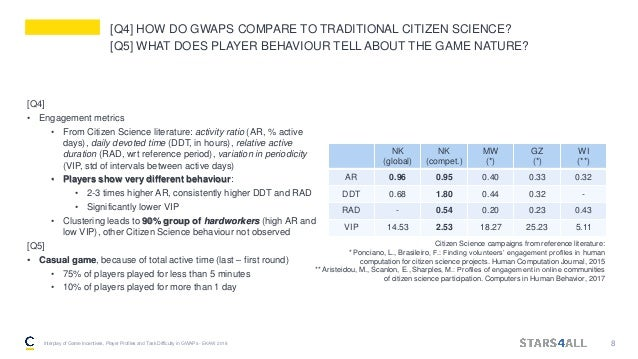 [Q4] HOW DO GWAPS COMPARE TO TRADITIONAL CITIZEN SCIENCE? [Q5] WHAT DOES PLAYER BEHAVIOUR TELL ABOUT THE GAME NATURE? [Q4]...