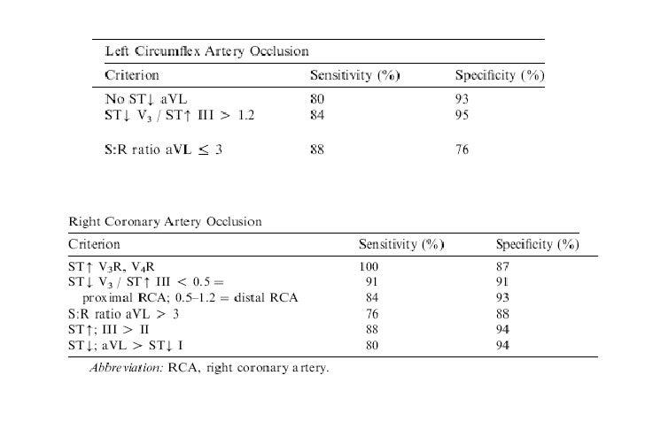 EKG en Infarto (IAM) e Isquemia