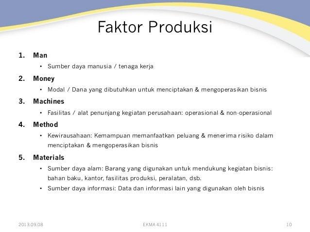 Faktor Produksi 1. Man • Sumber daya manusia / tenaga kerja 2. Money • Modal / Dana yang dibutuhkan untuk menciptakan ...