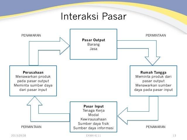 Interaksi Pasar 13 Pasar Output Barang Jasa Pasar Input Tenaga Kerja Modal Kewirausahaan Sumber daya fisik Sumber daya inf...