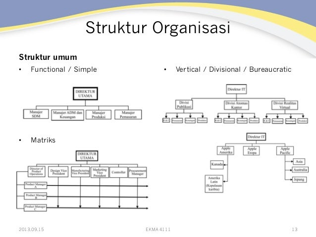 Struktur Organisasi Struktur umum • Functional / Simple • Matriks • Vertical / Divisional / Bureaucratic 2013.09.15 EKM...