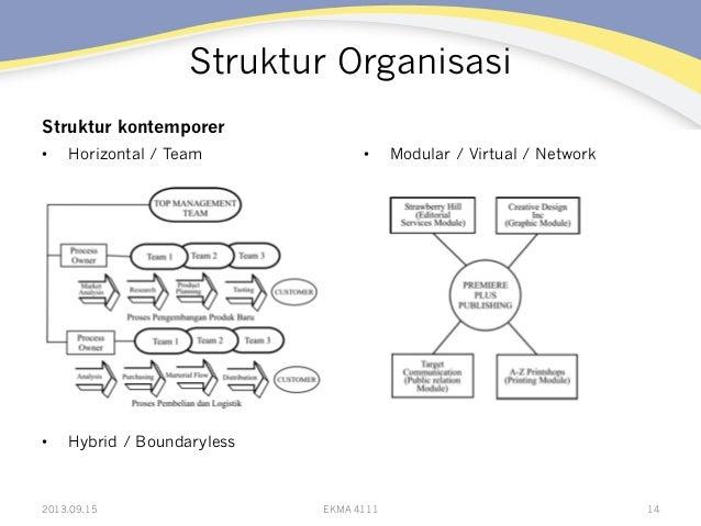 Struktur Organisasi Struktur kontemporer • Horizontal / Team • Hybrid / Boundaryless • Modular / Virtual / Network 2013...