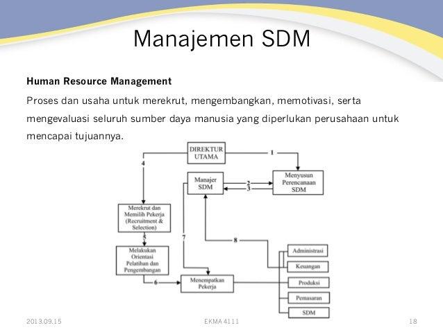 Manajemen SDM Human Resource Management Proses dan usaha untuk merekrut, mengembangkan, memotivasi, serta mengevaluasi sel...