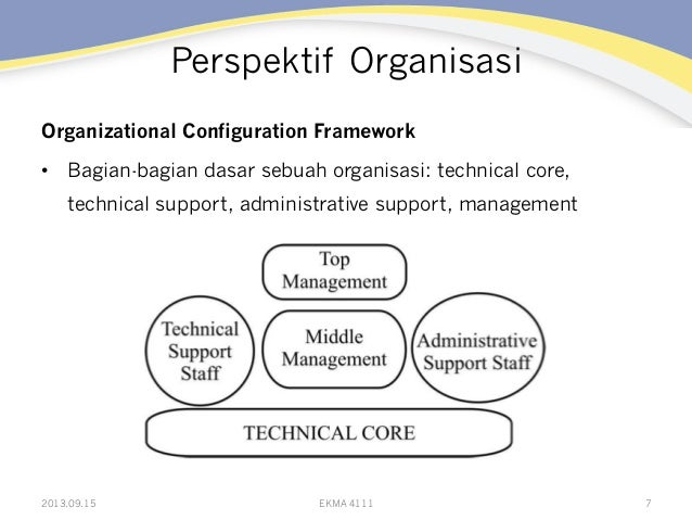 Perspektif Organisasi Organizational Configuration Framework • Bagian-bagian dasar sebuah organisasi: technical core, tec...