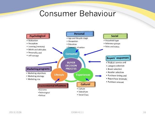 Consumer Behaviour 2013.10.06 EKMA 4111 16