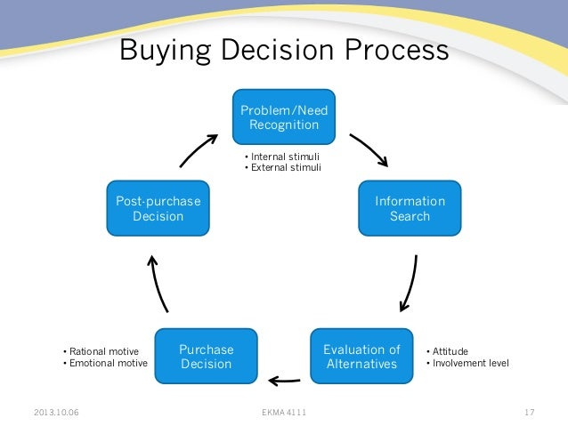 Buying Decision Process Problem/Need Recognition Information Search Evaluation of Alternatives Purchase Decision Post-purc...