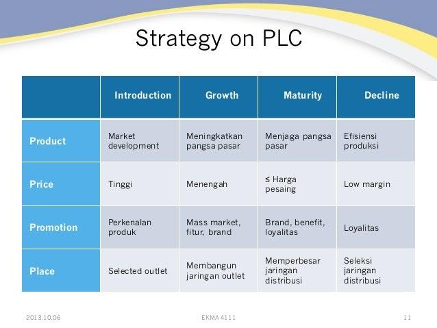 Strategy on PLC  Introduction Growth Maturity Decline Product Market development Meningkatkan pangsa pasar Menjaga pangsa...