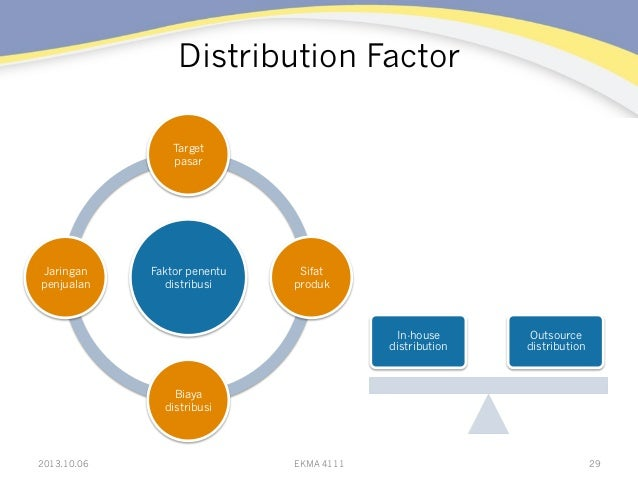 Distribution Factor 2013.10.06 EKMA 4111 29 Faktor penentu distribusi Target pasar Sifat produk Biaya distribusi Jaringan ...
