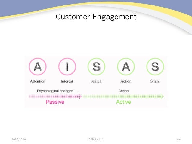 Customer Engagement 2013.10.06 EKMA 4111 44