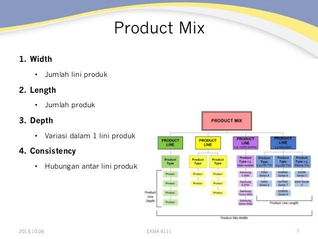 Product Mix 1. Width • Jumlah lini produk 2. Length • Jumlah produk 3. Depth • Variasi dalam 1 lini produk 4. Consi...