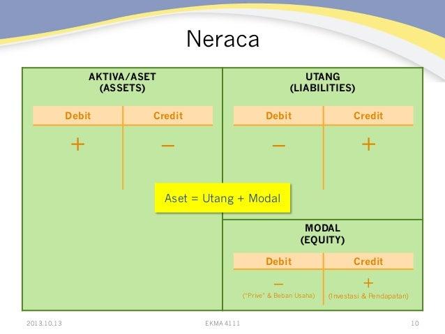 Neraca AKTIVA/ASET (ASSETS)  UTANG (LIABILITIES)  Debit  Credit  Debit  Credit  +  –  –  +  Aset = Utang + Modal MODAL (EQ...